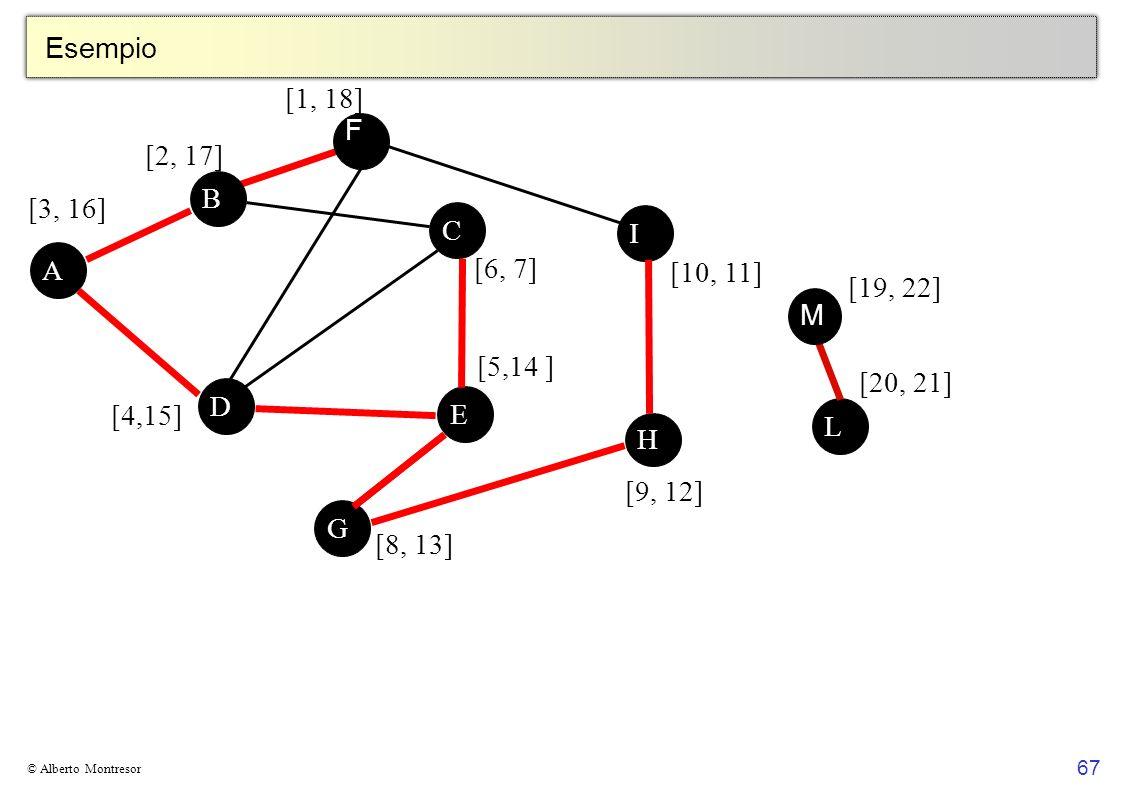 Esempio [1, 18] F [2, 17] B [3, 16] C I A [6, 7] [10, 11] [19, 22] M